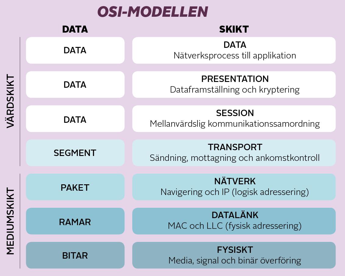 Modellen beskriver de olika lager som ett nätverksmeddelande bör gå igenom.
