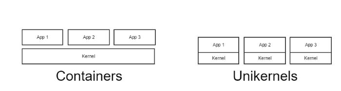 bild02_crop-container_vs_unikernel