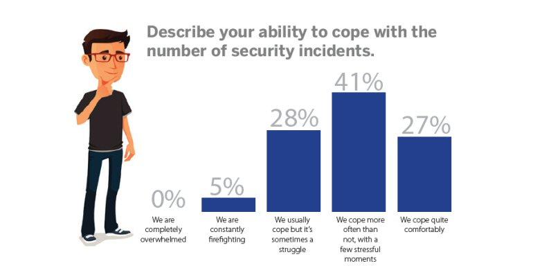 8392b9c2927 Företag har svårt att hålla jämna takt med de hela tiden ökande  IT-attackerna enligt en ny undersökning.