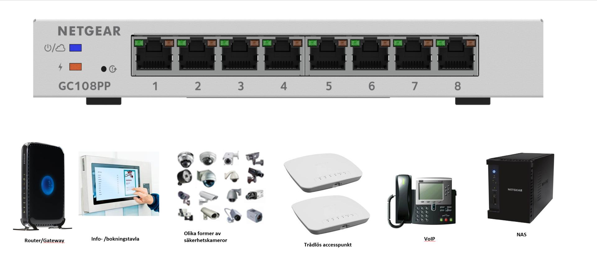 Netgear GC108PP-PoE-enheter
