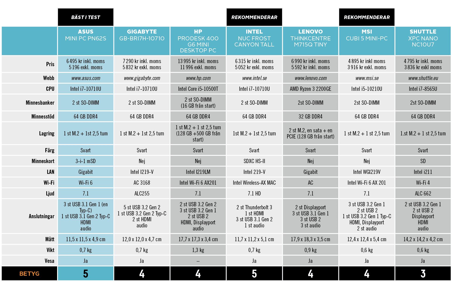 årets bästa minidatorer_tabell