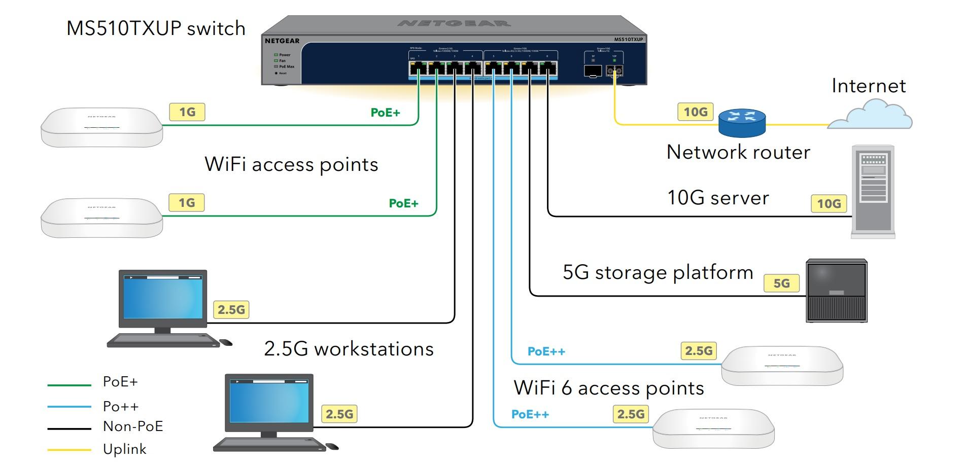 Netgear MS510TXUP - koppling