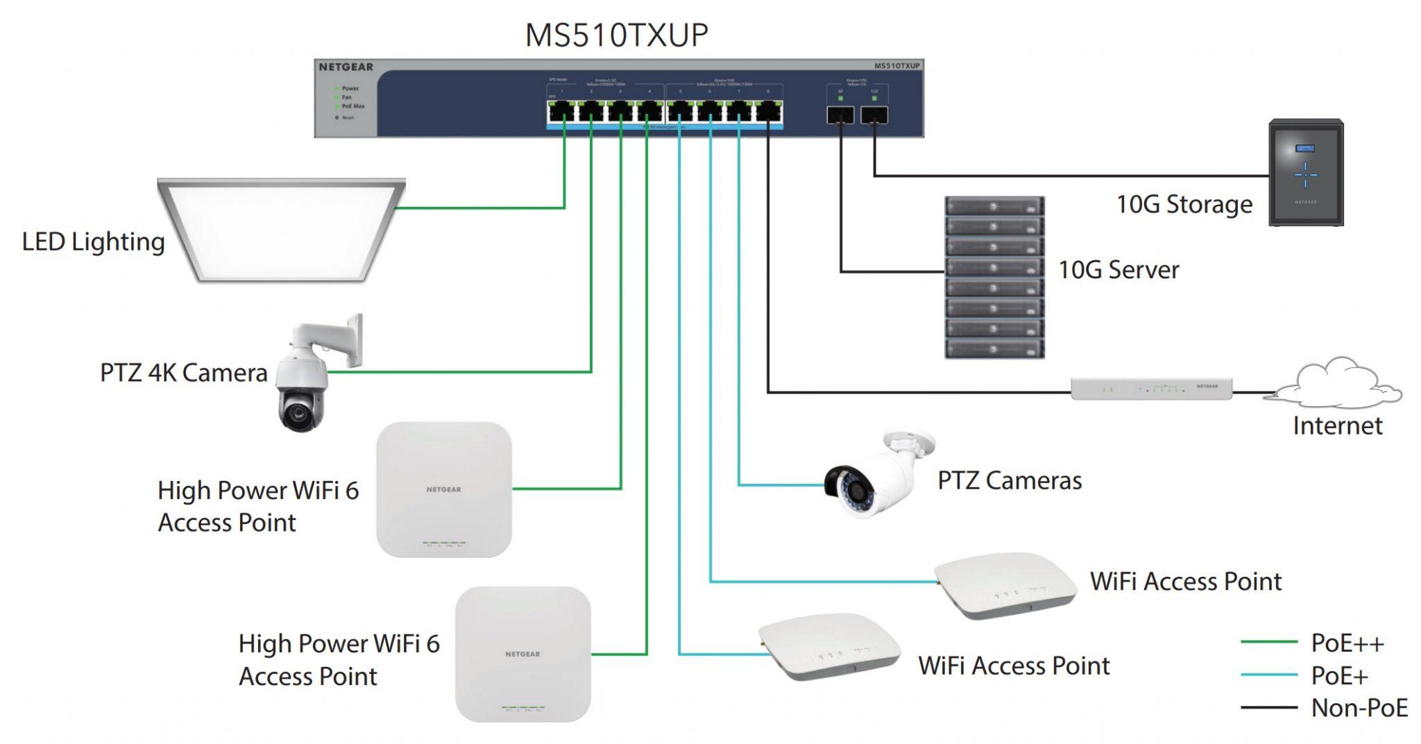 MS510TXUP - säkerhet