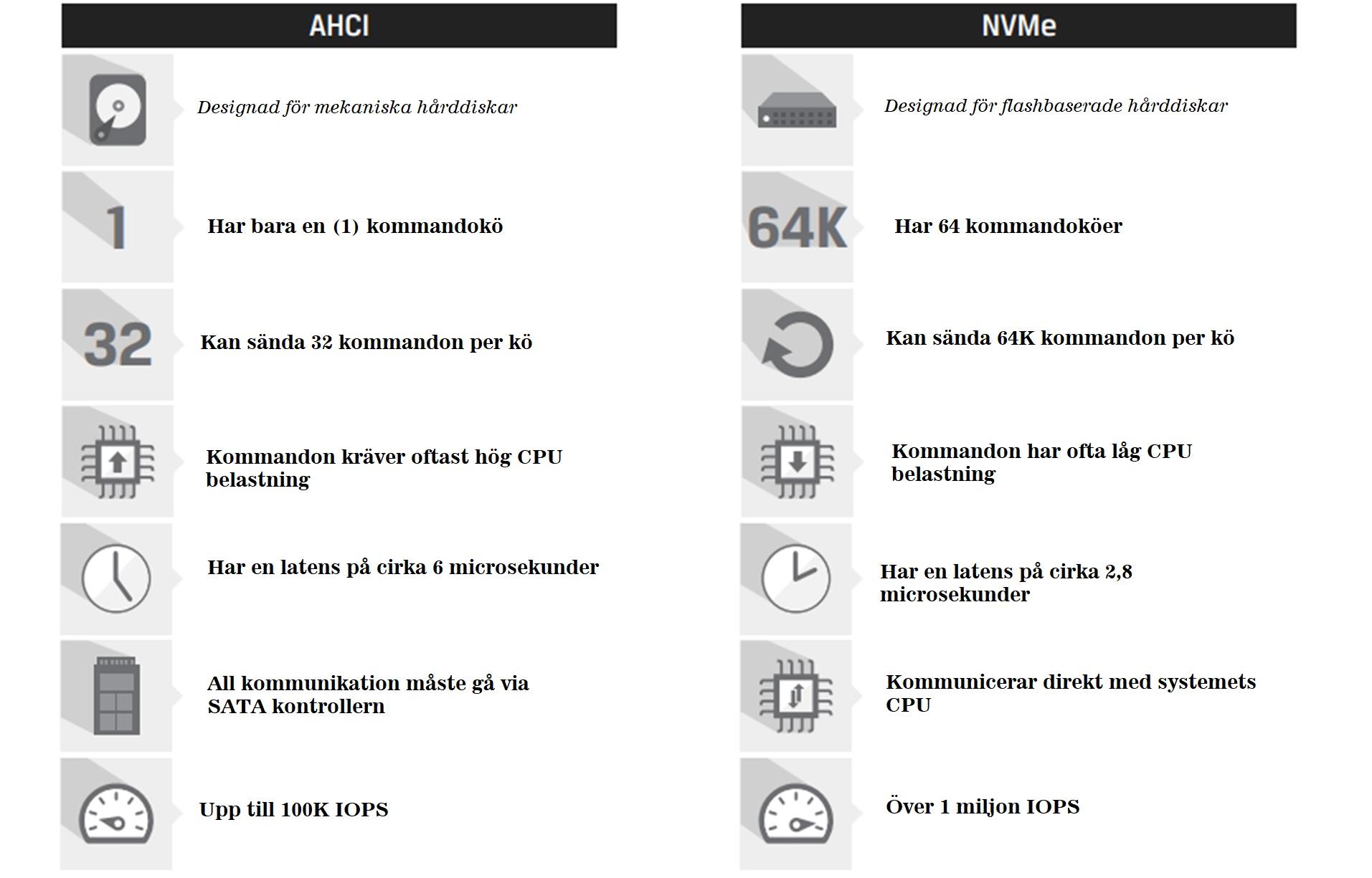 ACHI vs NVMe