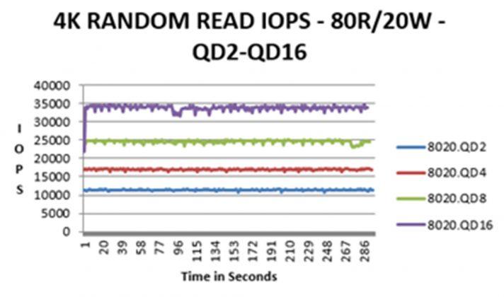SSD IOPS LAS Enterprise