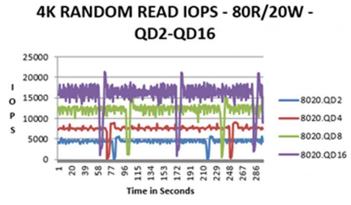 SSD IOPS LAS klient