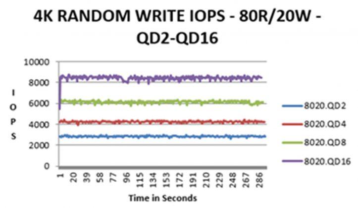 SSD IOPS skriv Enterprise